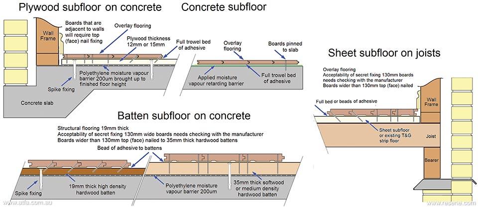 Timber Floor Lications