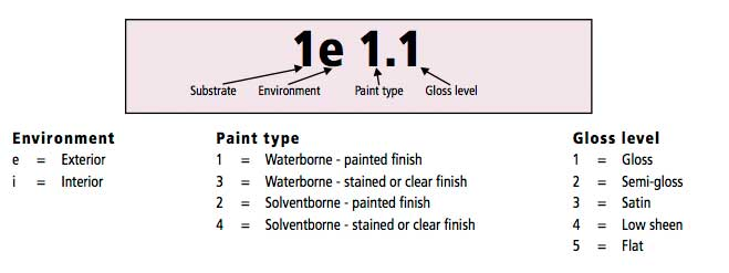 Paint Specifications From Resene Paints Guidelines For