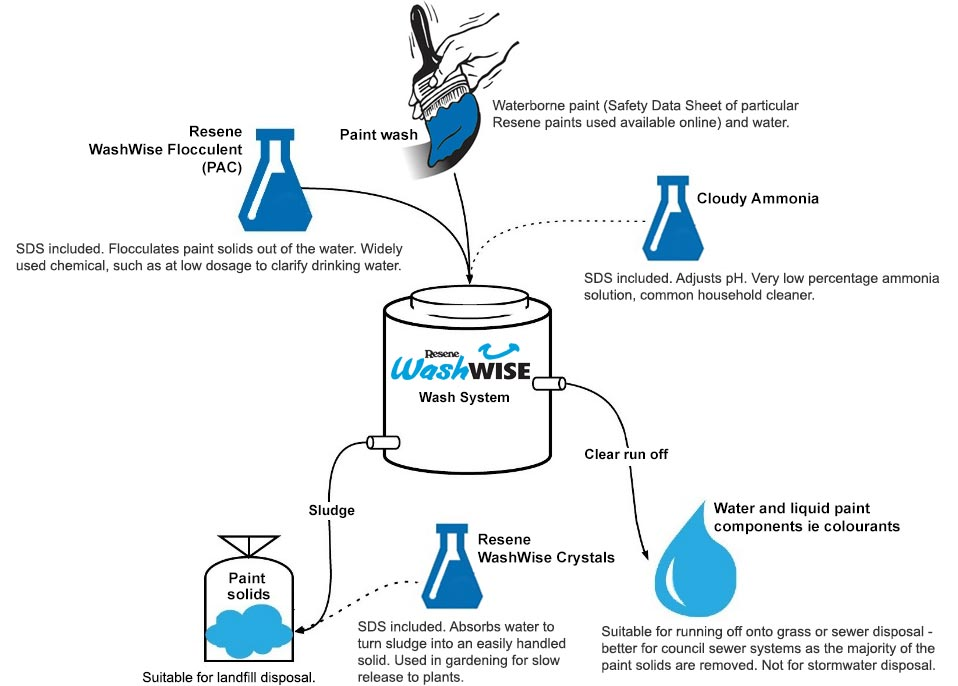 how the resene washwise system works